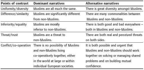 Alternative Narratives